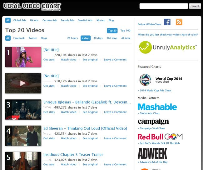 viral-video-chart